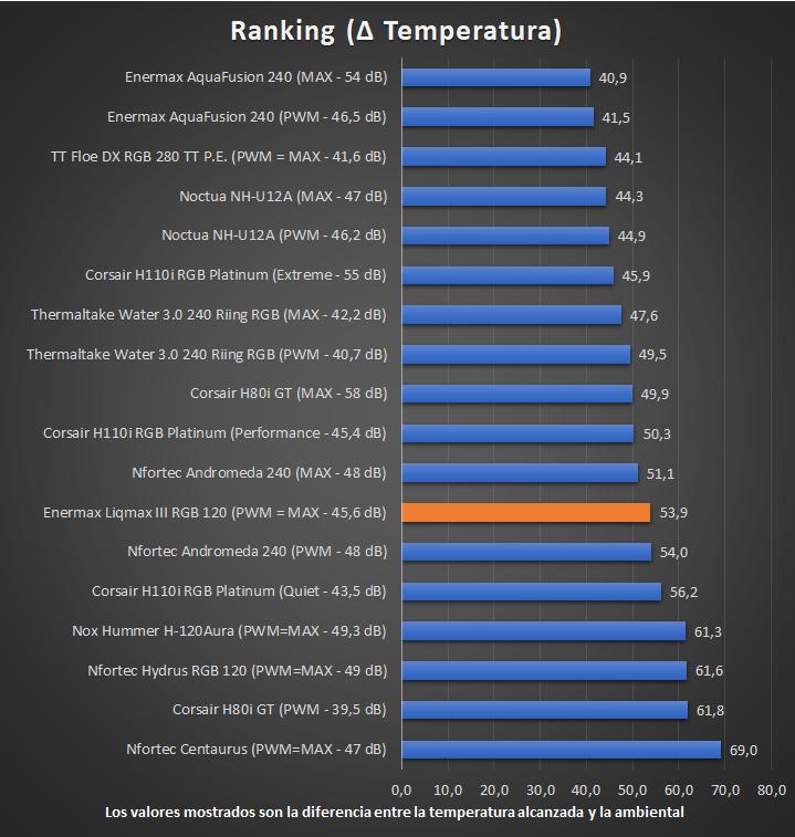 Enermax Liqmax III RGB 120 - Ranking de Temperaturas