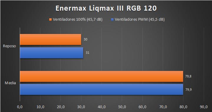 Enermax Liqmax III RGB 120 - Temperaturas