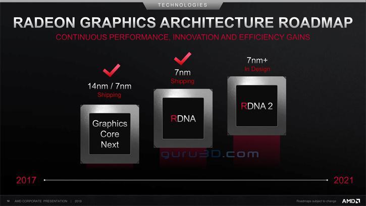 Hoja de ruta AMD RDNA2 1