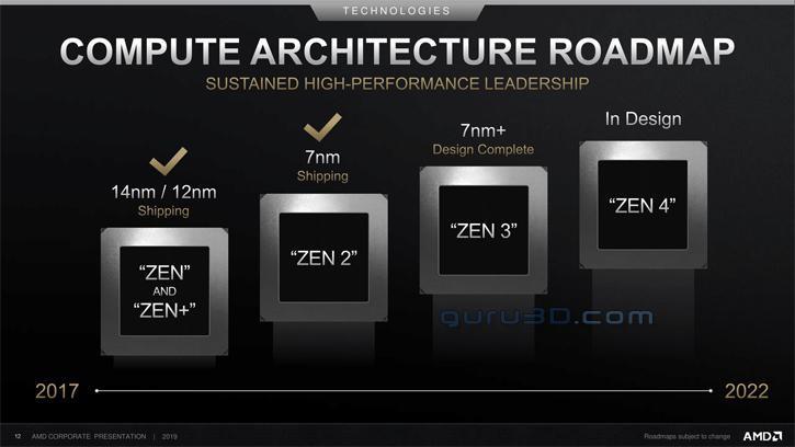 Hoja de ruta AMD Zen3 y Zen4 0