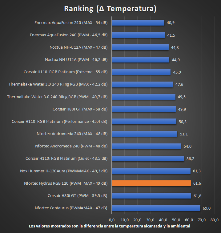 Nfortec Hydrus RGB 120 - Temperaturas - Ranking