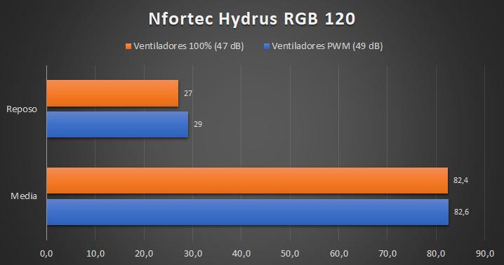 Nfortec Hydrus RGB 120 - Temperaturas