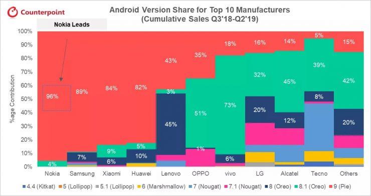 Nokia estudio Android