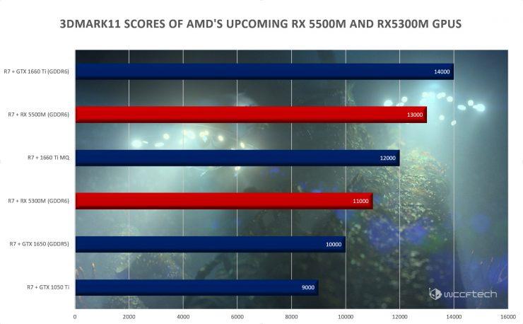 Radeon RX 5500M vs Radeon RX 5300M vs GeForce GTX 1660 Ti vs GeForce GTX 1650 740x458 0