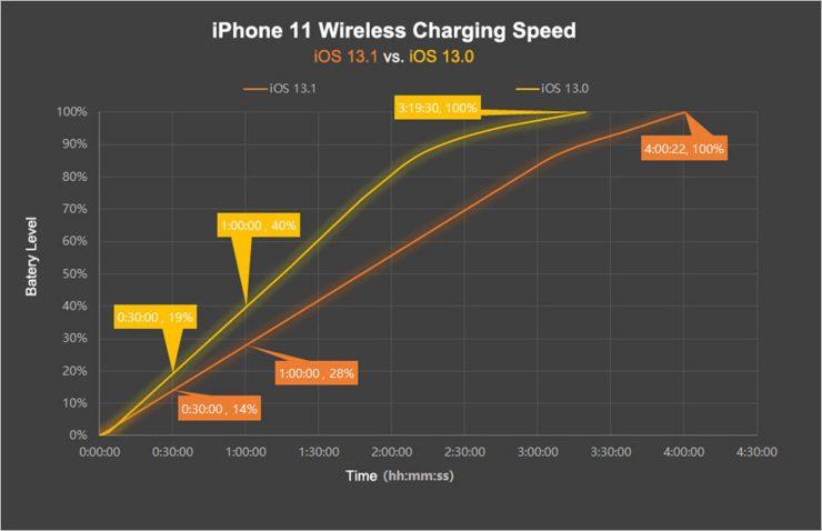 Carga inalámbrica de un iPhone 11