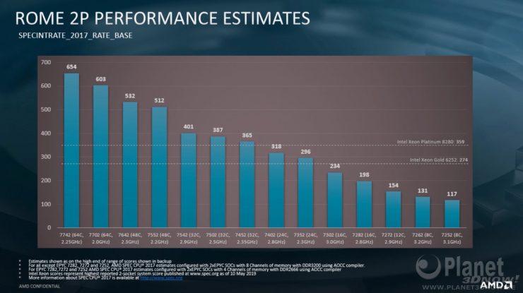 AMD EPYC 7742 vs 2x Intel Xeon Platinum 8280