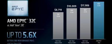 Los AMD EPYC ofrecen hasta un 460% de rendimiento extra por dólar invertido respecto a Intel