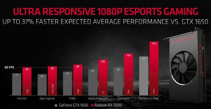AMD Radeon RX 5500 vs Nvidia GeForce GTX 1650 1 740x381 1