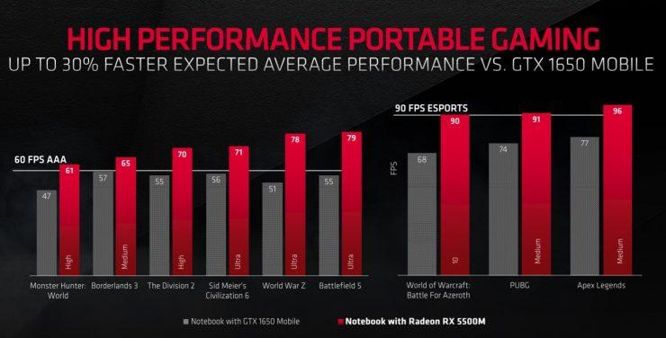 Radeon RX 5500M vs GeForce GTX 1650 Mobile