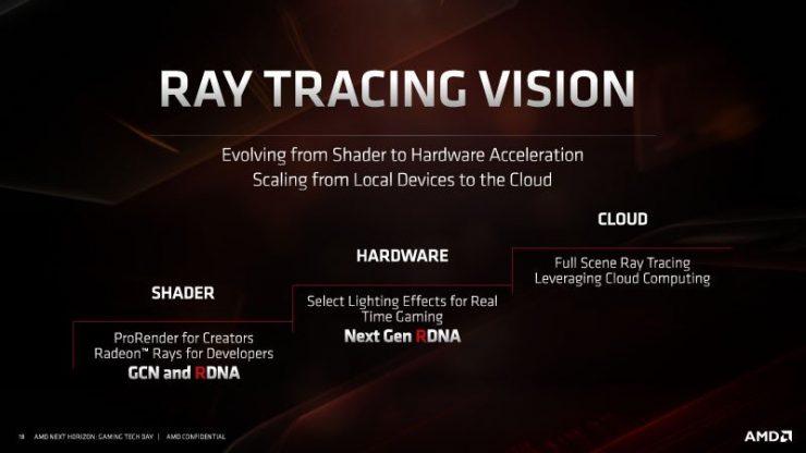 Radeon Navi con RayTracing