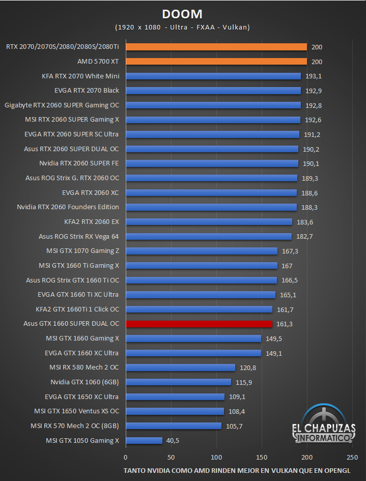 Asus GeForce GTX 1660 SUPER DUAL OC Edition Juegos Full HD 5 35