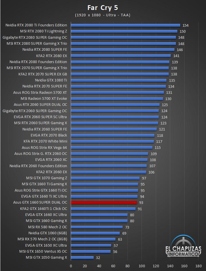 Asus GeForce GTX 1660 SUPER DUAL OC Edition Juegos Full HD 6 36