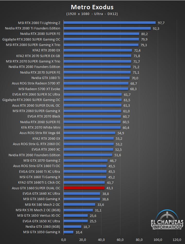 Asus GeForce GTX 1660 SUPER DUAL OC Edition Juegos Full HD 9 39
