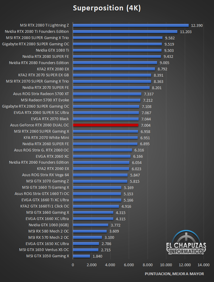 Asus GeForce RTX 2060 DUAL OC Benckmarks 4 28