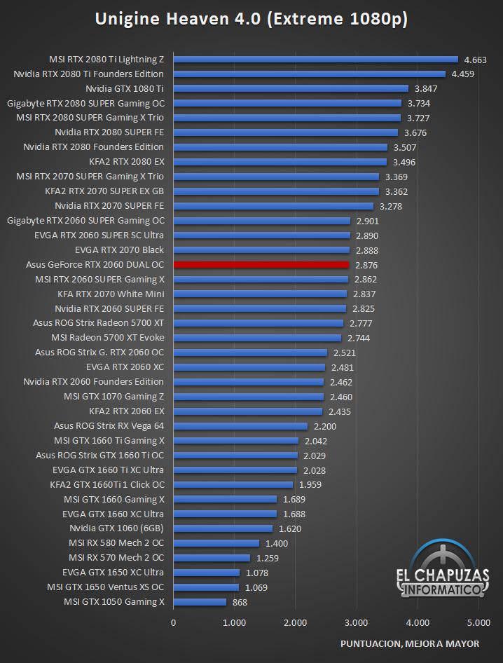Asus GeForce RTX 2060 DUAL OC Benckmarks 5 29