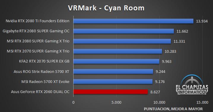 Asus GeForce RTX 2060 DUAL OC Benckmarks 6 30