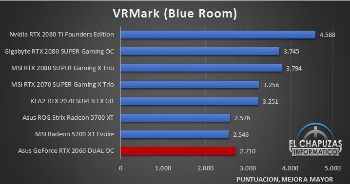 Asus GeForce RTX 2060 DUAL OC Benckmarks 7 31