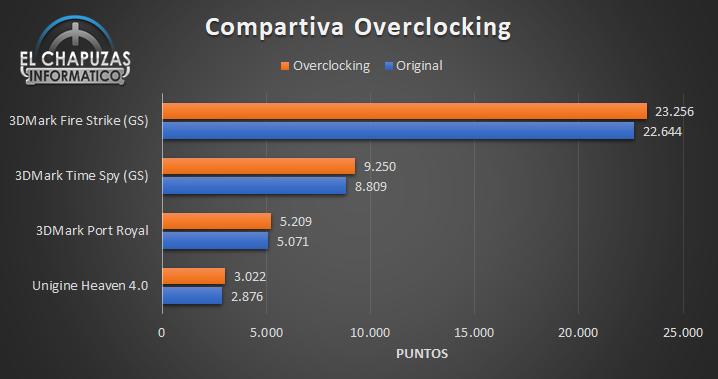 Asus GeForce RTX 2060 SUPER DUAL OC - Comparativa OC