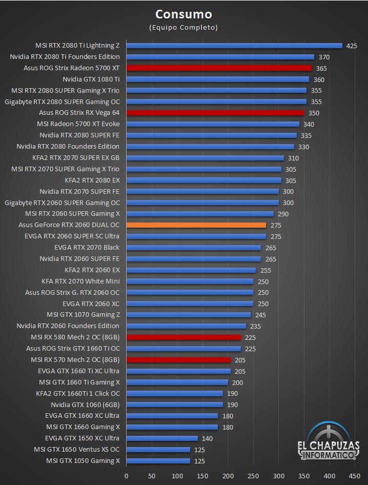 Asus GeForce RTX 2060 SUPER DUAL OC - Consumo