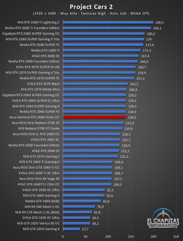 Asus GeForce RTX 2060 DUAL OC Full HD 10 41