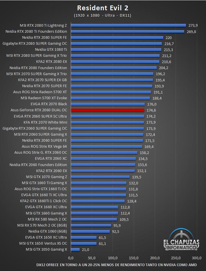 Asus GeForce RTX 2060 DUAL OC Full HD 11 42