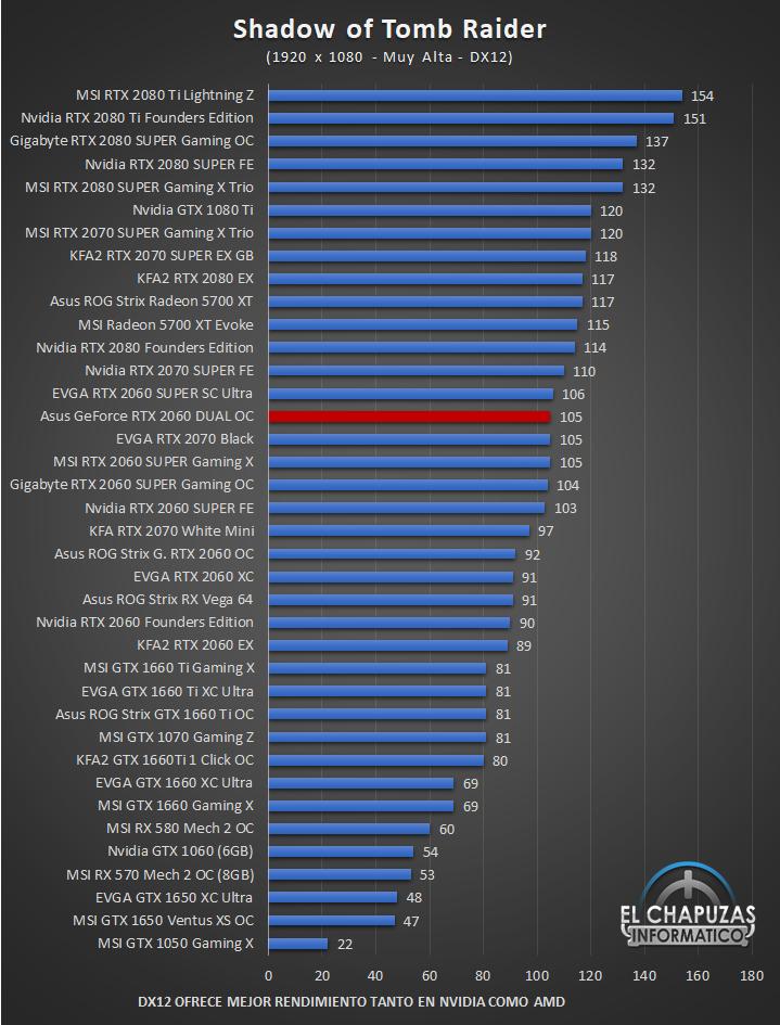 Asus GeForce RTX 2060 DUAL OC Full HD 12 43