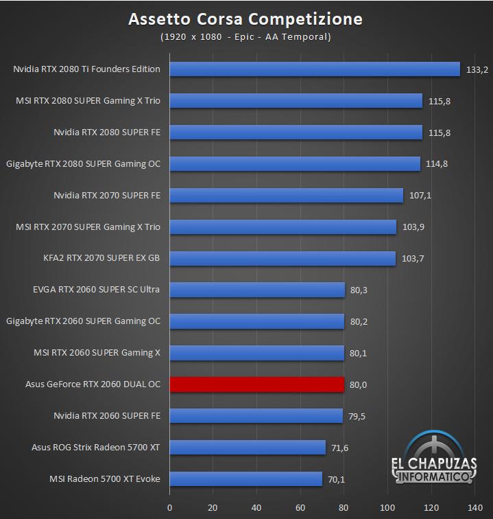 Asus GeForce RTX 2060 DUAL OC Full HD 3 34