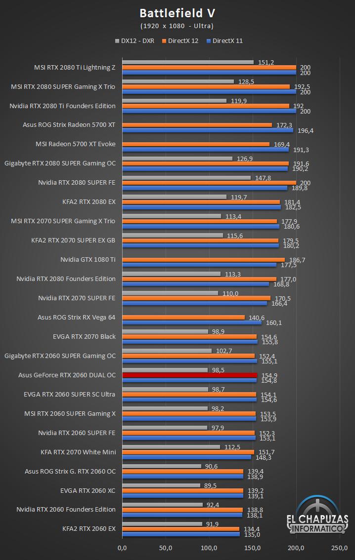 Asus GeForce RTX 2060 DUAL OC Full HD 4 35