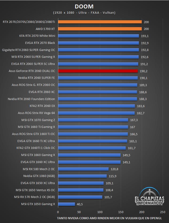 Asus GeForce RTX 2060 DUAL OC Full HD 5 36