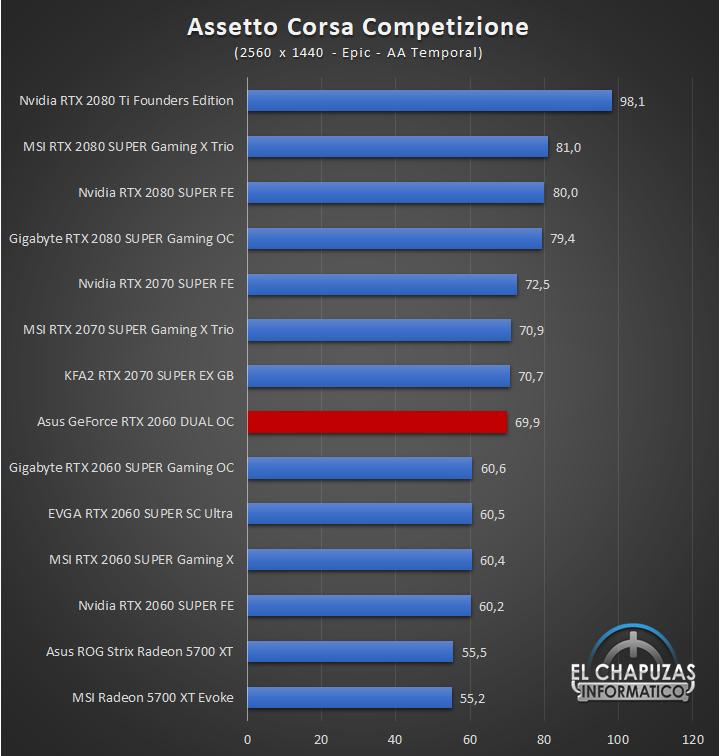 Asus GeForce RTX 2060 DUAL OC QHD 2 46