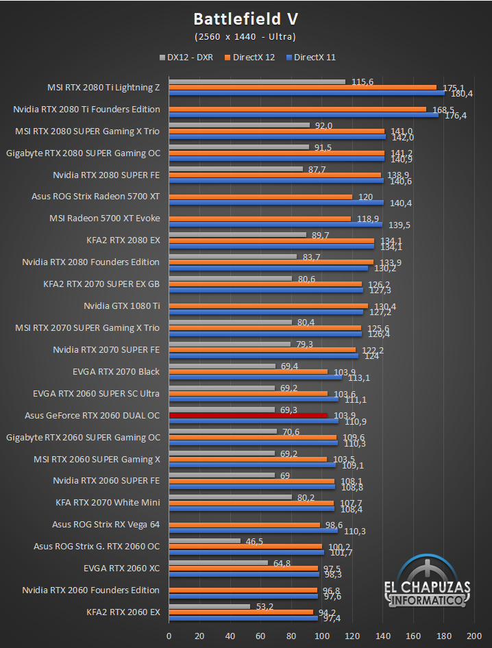 Asus GeForce RTX 2060 DUAL OC QHD 3 47