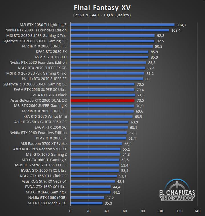 Asus GeForce RTX 2060 DUAL OC QHD 6 50