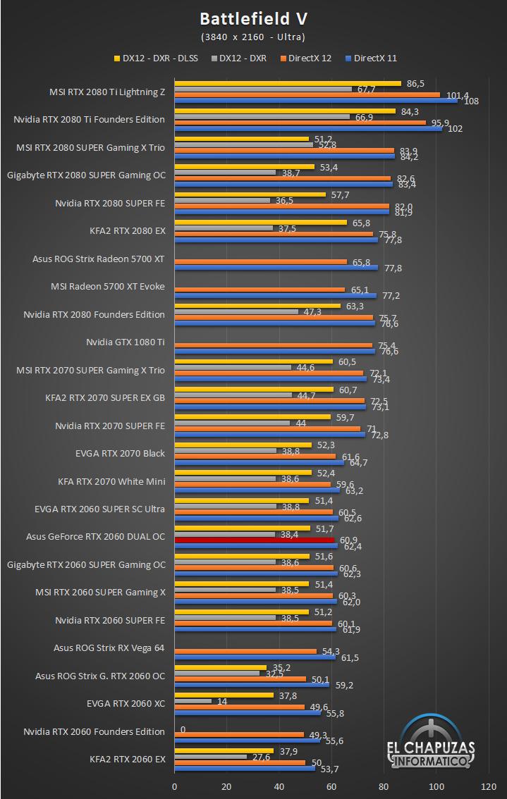 Asus GeForce RTX 2060 DUAL OC UHD 4 60
