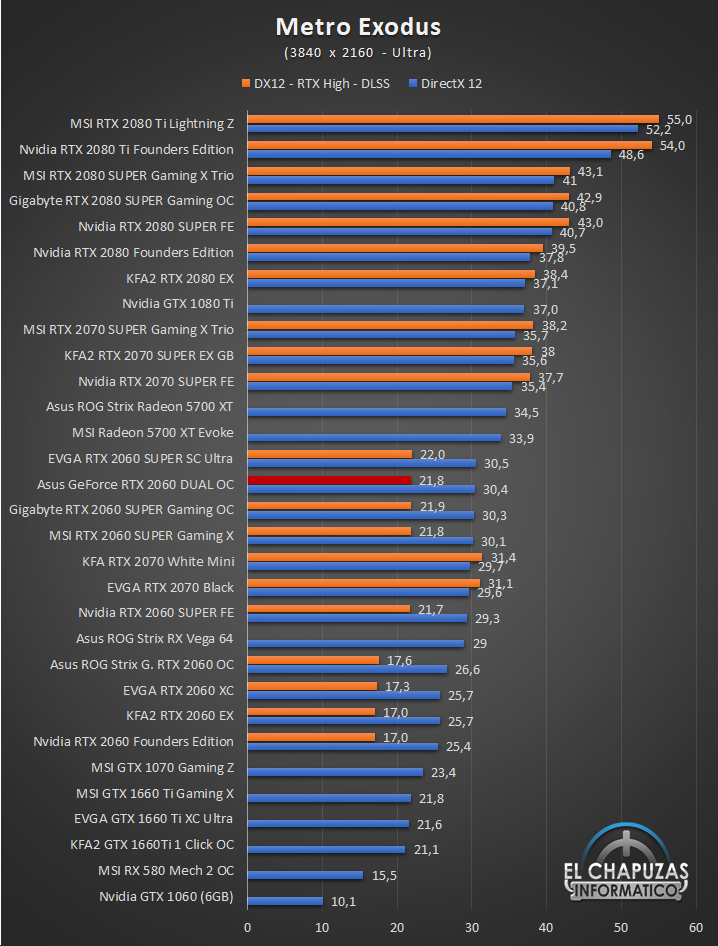 Asus GeForce RTX 2060 DUAL OC UHD 9 65