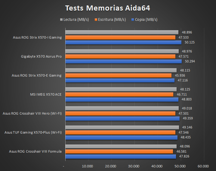 Asus ROG Strix X570 I Gaming Tests 8 28