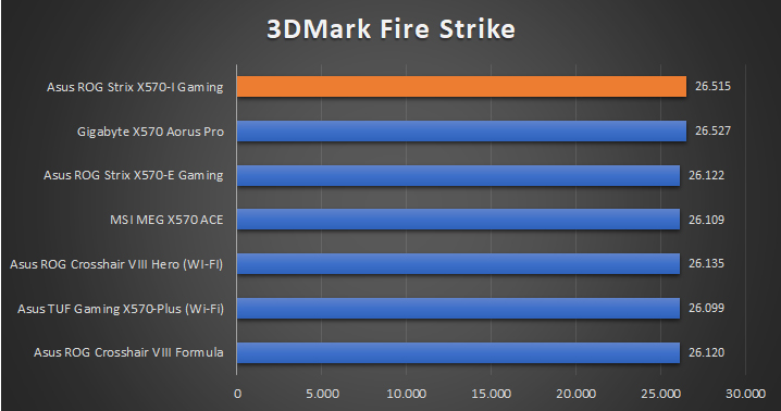 Asus ROG Strix X570 I Gaming Tests 9 29