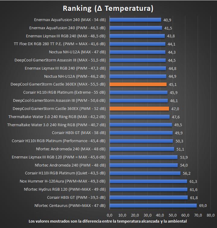 DeepCool GamerStorm Castle 360EX - Temperaturas Ranking