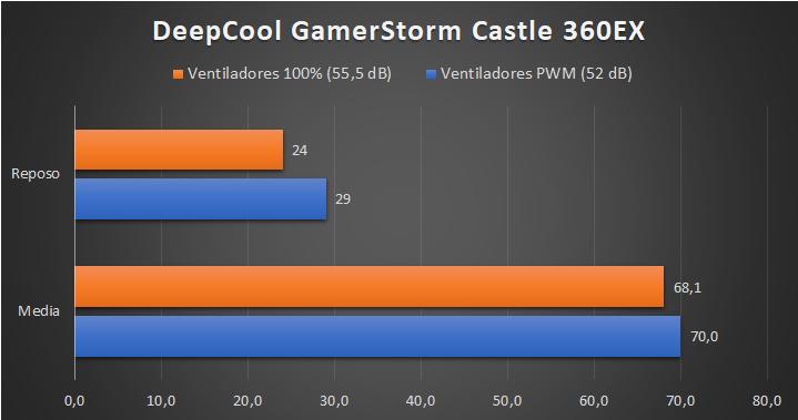 DeepCool GamerStorm Castle 360EX - Temperaturas