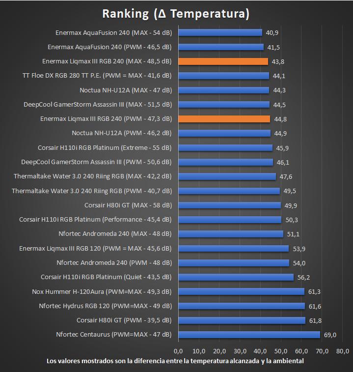 Enermax Liqmax III RGB 240 Temperaturas Ranking 22