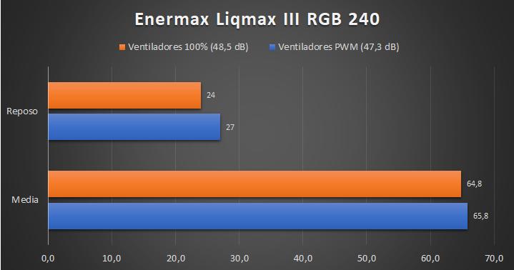 Enermax Liqmax III RGB 240 Temperaturas 21