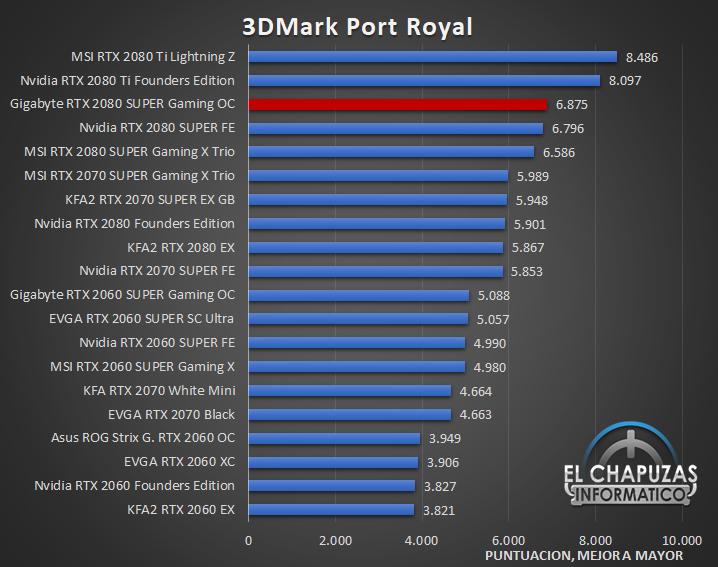 Gigabyte GeForce GTX 2080 SUPER Gaming OC 8G Benchmarks 3 25