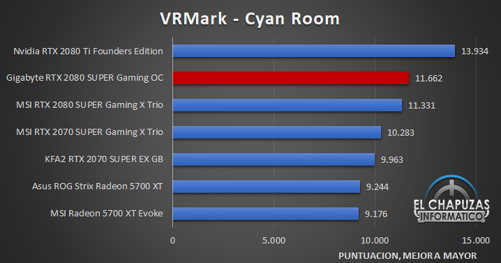 Gigabyte GeForce GTX 2080 SUPER Gaming OC 8G Benchmarks 6 28