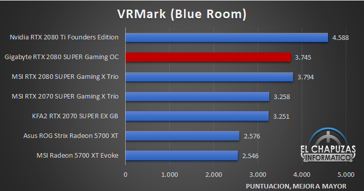 Gigabyte GeForce GTX 2080 SUPER Gaming OC 8G Benchmarks 7 29