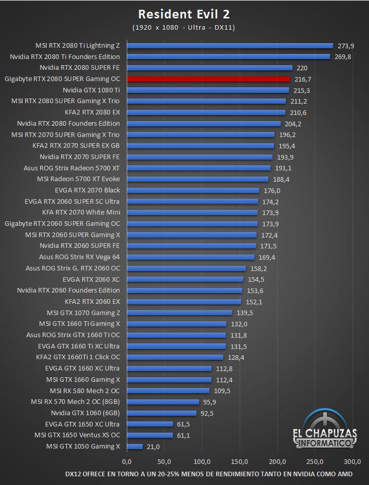 Gigabyte GeForce GTX 2080 SUPER Gaming OC 8G Juegos Full HD 11 40