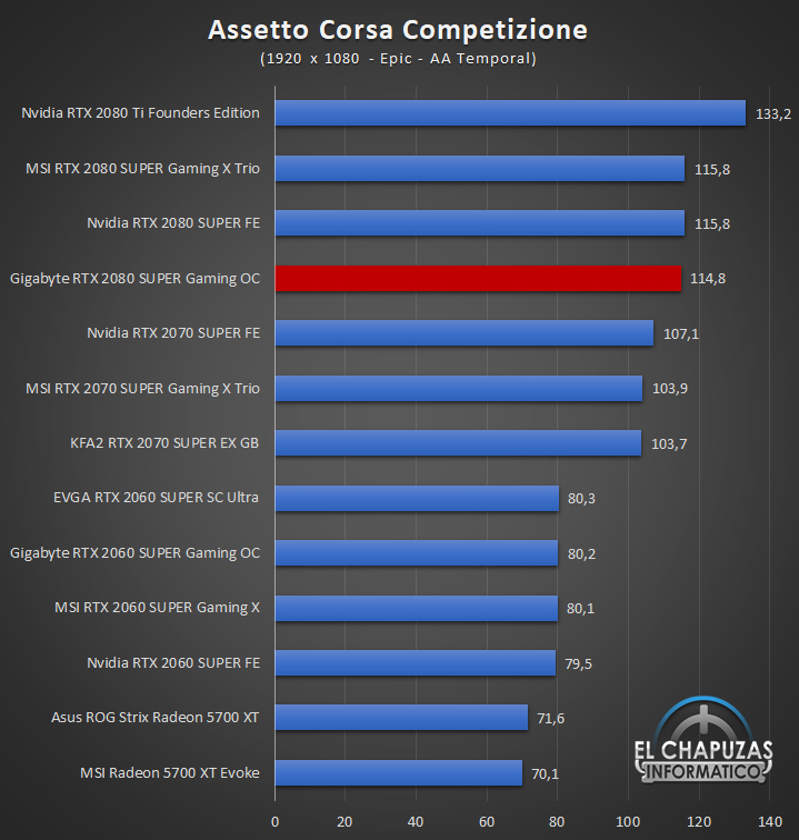 Gigabyte GeForce GTX 2080 SUPER Gaming OC 8G Juegos Full HD 3 32