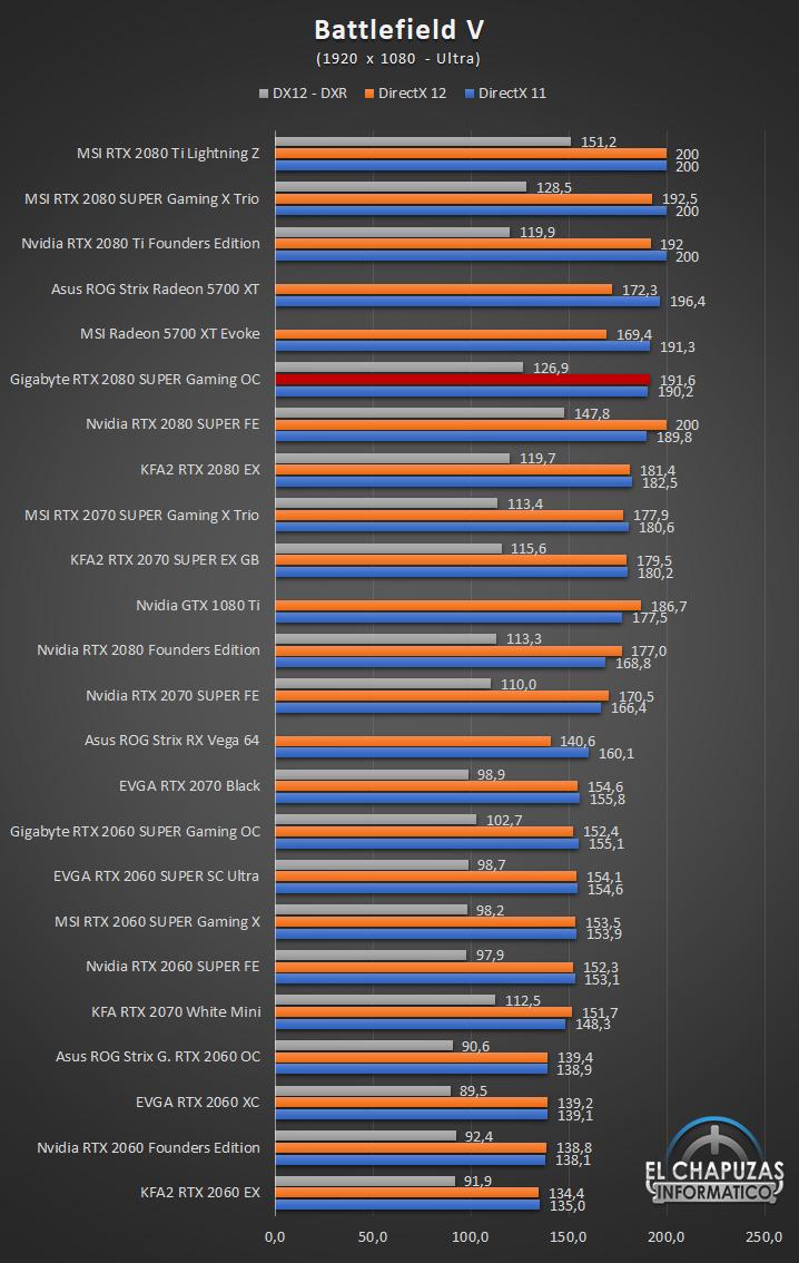 Gigabyte GeForce GTX 2080 SUPER Gaming OC 8G Juegos Full HD 4 33