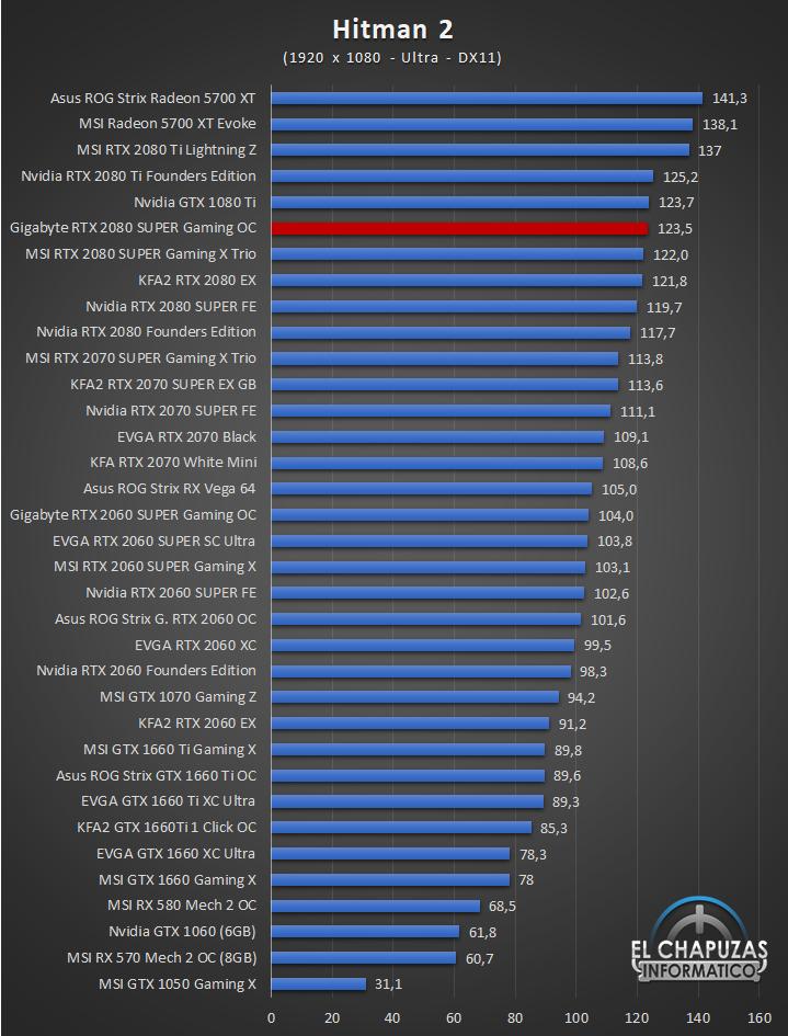 Gigabyte GeForce GTX 2080 SUPER Gaming OC 8G Juegos Full HD 8 37
