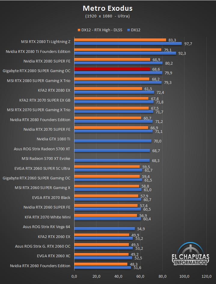 Gigabyte GeForce GTX 2080 SUPER Gaming OC 8G Juegos Full HD 9 38