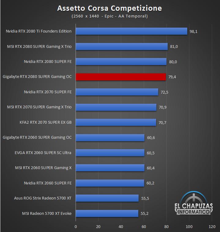 Gigabyte GeForce GTX 2080 SUPER Gaming OC 8G Juegos QHD 3 45
