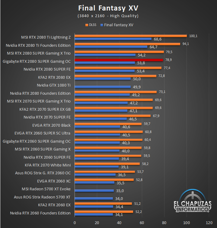 Gigabyte GeForce GTX 2080 SUPER Gaming OC 8G Juegos UHD 7 62